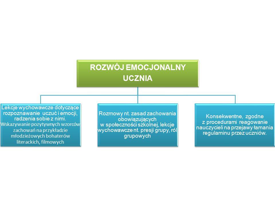 ROZWÓJ EMOCJONALNY UCZNIA Lekcje wychowawcze dotyczące rozpoznawanie uczuć i emocji, radzenia sobie z nimi.