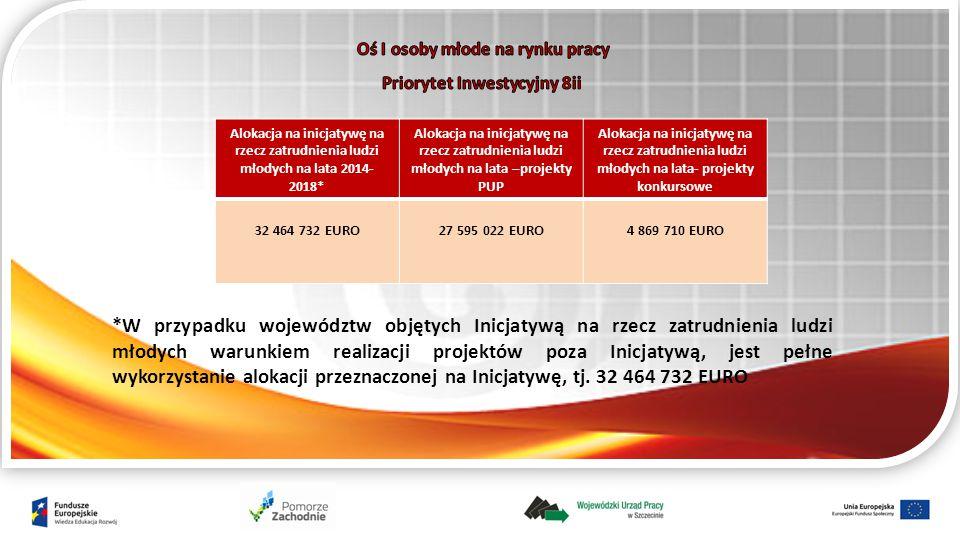 Alokacja na inicjatywę na rzecz zatrudnienia ludzi młodych na lata 2014- 2018* Alokacja na inicjatywę na rzecz zatrudnienia ludzi młodych na lata –projekty PUP Alokacja na inicjatywę na rzecz zatrudnienia ludzi młodych na lata- projekty konkursowe 32 464 732 EURO27 595 022 EURO4 869 710 EURO *W przypadku województw objętych Inicjatywą na rzecz zatrudnienia ludzi młodych warunkiem realizacji projektów poza Inicjatywą, jest pełne wykorzystanie alokacji przeznaczonej na Inicjatywę, tj.