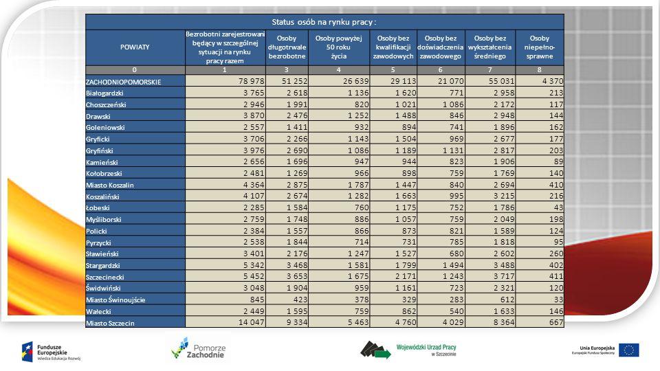 Status osób na rynku pracy : POWIATY Bezrobotni zarejestrowani będący w szczególnej sytuacji na rynku pracy razem Osoby długotrwale bezrobotne Osoby powyżej 50 roku życia Osoby bez kwalifikacji zawodowych Osoby bez doświadczenia zawodowego Osoby bez wykształcenia średniego Osoby niepełno- sprawne 01345678 ZACHODNIOPOMORSKIE 78 97851 25226 63929 11321 07055 0314 370 Białogardzki 3 7652 6181 1361 6207712 958213 Choszczeński 2 9461 9918201 0211 0862 172117 Drawski 3 8702 4761 2521 4888462 948144 Goleniowski 2 5571 4119328947411 896162 Gryficki 3 7062 2661 1431 5049692 677177 Gryfiński 3 9762 6901 0861 1891 1312 817203 Kamieński 2 6561 6969479448231 90689 Kołobrzeski 2 4811 2699668987591 769140 Miasto Koszalin 4 3642 8751 7871 4478402 694410 Koszaliński 4 1072 6741 2821 6639953 215216 Łobeski 2 2851 5847601 1757521 78643 Myśliborski 2 7591 7488861 0577592 049198 Policki 2 3841 5578668738211 589124 Pyrzycki 2 5381 8447147317851 81895 Sławieński 3 4012 1761 2471 5276802 602260 Stargardzki 5 3423 4681 5811 7991 4943 488402 Szczecinecki 5 4523 6531 6752 1711 2433 717411 Świdwiński 3 0481 9049591 1617232 321120 Miasto Świnoujście 84542337832928361233 Wałecki 2 4491 5957598625401 633146 Miasto Szczecin 14 0479 3345 4634 7604 0298 364667