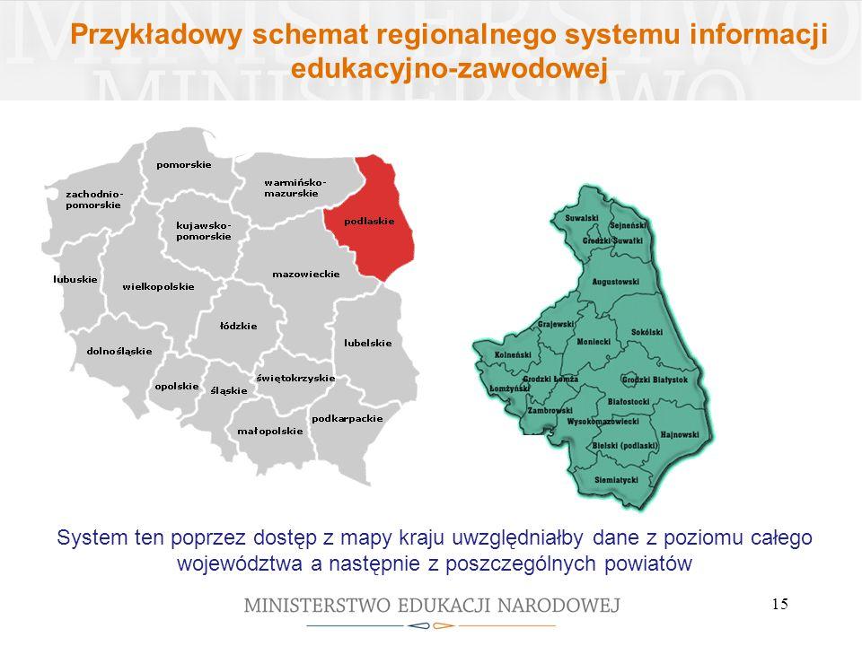 Przykładowy schemat regionalnego systemu informacji edukacyjno-zawodowej 15 System ten poprzez dostęp z mapy kraju uwzględniałby dane z poziomu całego województwa a następnie z poszczególnych powiatów
