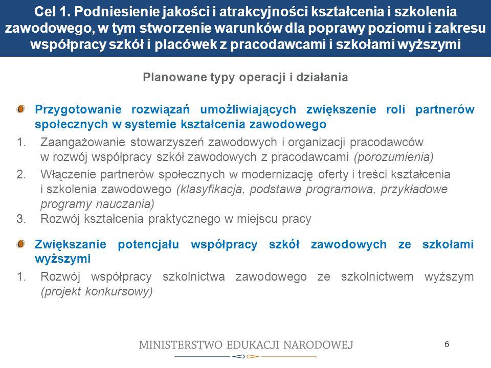 6 3 warianty kształcenia praktycznego w zasadniczej szkole zawodowej w Polsce Planowane typy operacji i działania Przygotowanie rozwiązań umożliwiających zwiększenie roli partnerów społecznych w systemie kształcenia zawodowego 1.Zaangażowanie stowarzyszeń zawodowych i organizacji pracodawców w rozwój współpracy szkół zawodowych z pracodawcami (porozumienia) 2.