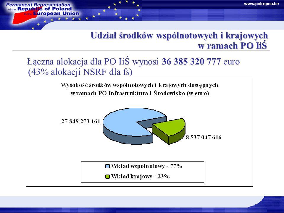 Dokumenty Strategiczne Udział środków wspólnotowych i krajowych w ramach PO IiŚ Udział środków wspólnotowych i krajowych w ramach PO IiŚ Łączna alokacja dla PO IiŚ wynosi 36 385 320 777 euro (43% alokacji NSRF dla fs)