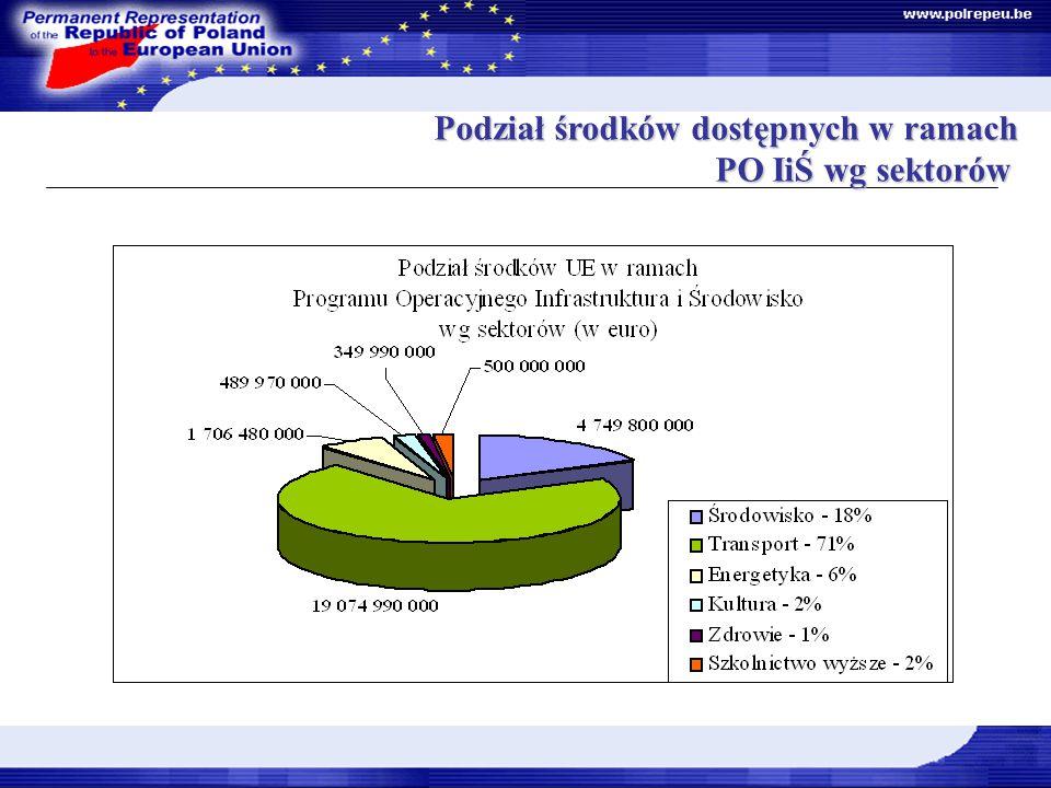 Dokumenty Strategiczne Podział środków dostępnych w ramach PO IiŚ wg sektorów Podział środków dostępnych w ramach PO IiŚ wg sektorów