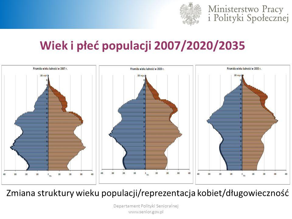Wiek i płeć populacji 2007/2020/2035 Departament Polityki Senioralnej www.senior.gov.pl Zmiana struktury wieku populacji/reprezentacja kobiet/długowie