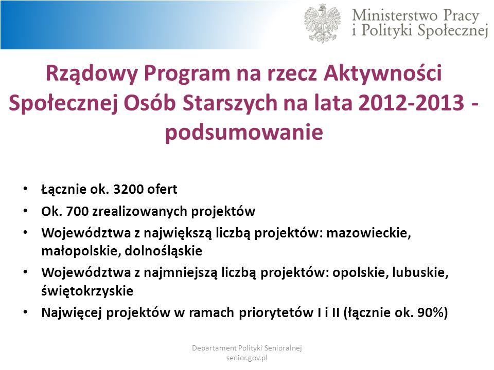 Rządowy Program na rzecz Aktywności Społecznej Osób Starszych na lata 2012-2013 - podsumowanie Łącznie ok. 3200 ofert Ok. 700 zrealizowanych projektów