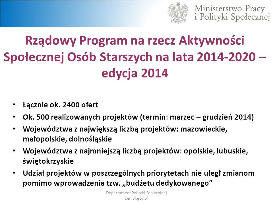 Rządowy Program na rzecz Aktywności Społecznej Osób Starszych na lata 2014-2020 – edycja 2014 Łącznie ok. 2400 ofert Ok. 500 realizowanych projektów (