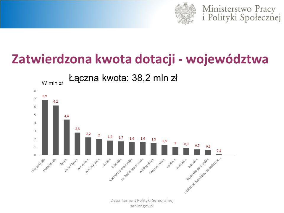Zatwierdzona kwota dotacji - województwa Departament Polityki Senioralnej senior.gov.pl W mln zł Łączna kwota: 38,2 mln zł