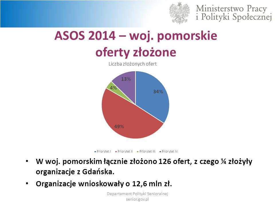 ASOS 2014 – woj. pomorskie oferty złożone Departament Polityki Senioralnej senior.gov.pl W woj. pomorskim łącznie złożono 126 ofert, z czego ¼ złożyły