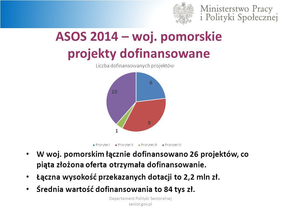 ASOS 2014 – woj. pomorskie projekty dofinansowane Departament Polityki Senioralnej senior.gov.pl W woj. pomorskim łącznie dofinansowano 26 projektów,