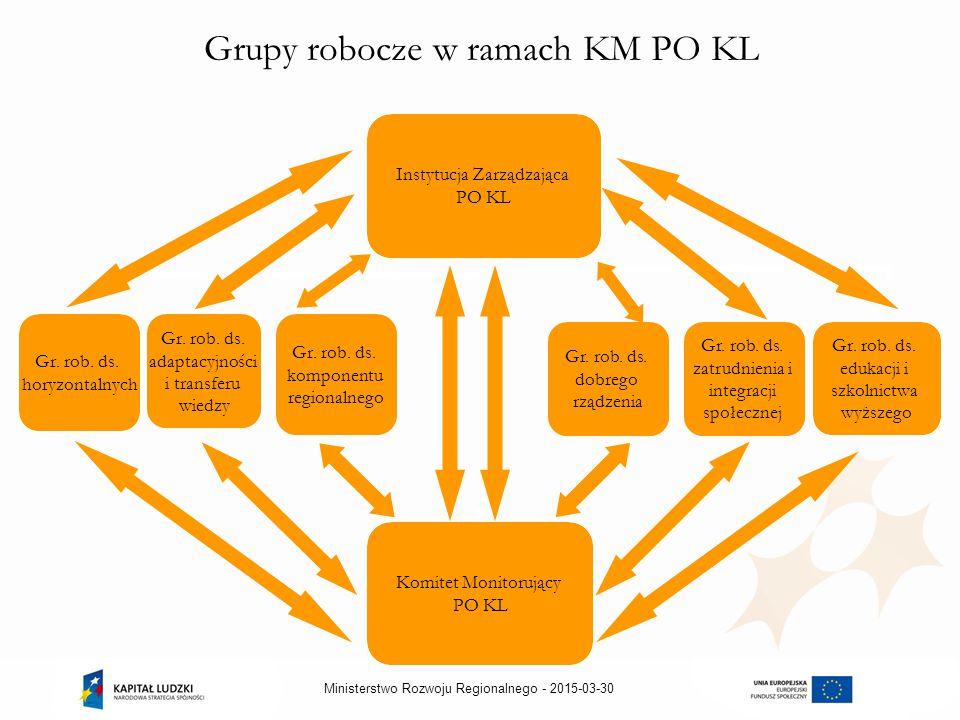 2015-03-30Ministerstwo Rozwoju Regionalnego - Grupy robocze w ramach KM PO KL Gr.