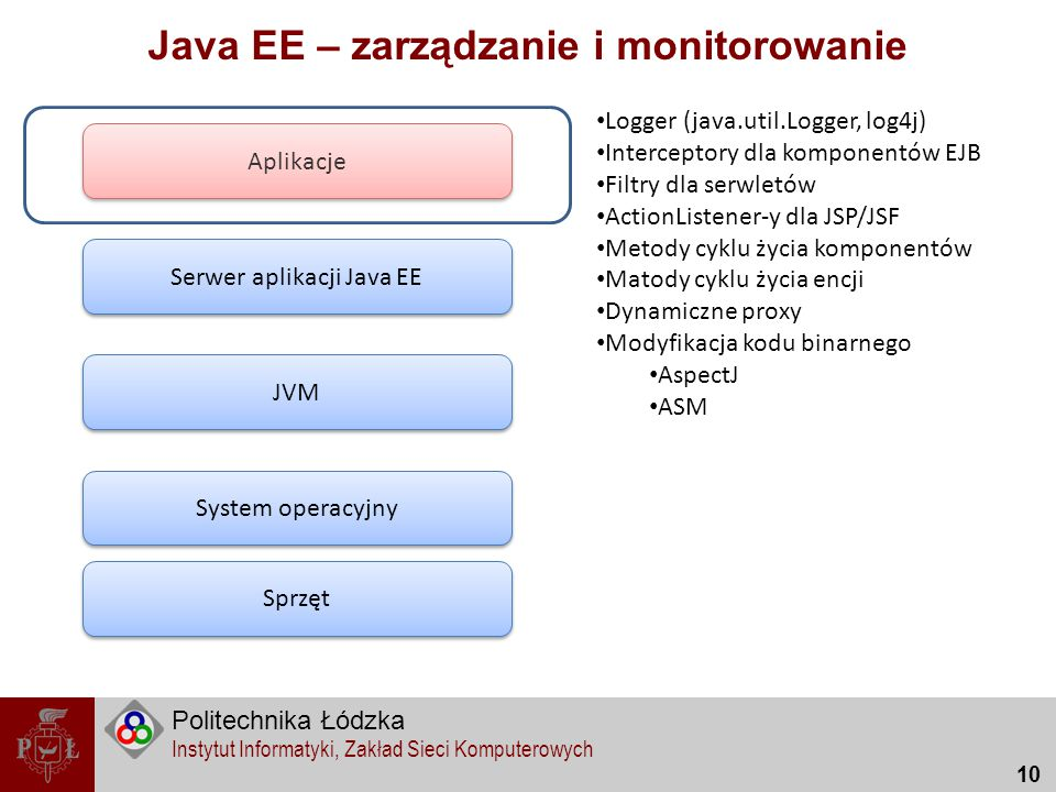 Politechnika Łódzka Instytut Informatyki, Zakład Sieci Komputerowych 10 Java EE – zarządzanie i monitorowanie Sprzęt System operacyjny JVM Serwer apli