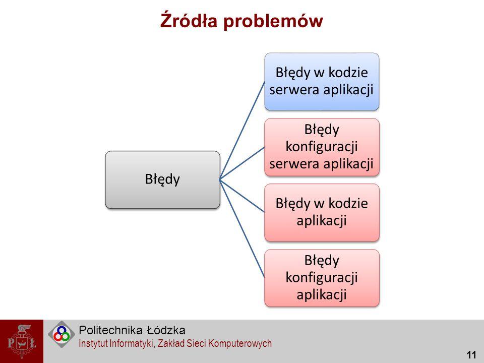 Politechnika Łódzka Instytut Informatyki, Zakład Sieci Komputerowych 11 Źródła problemów Błędy Błędy w kodzie serwera aplikacji Błędy konfiguracji ser