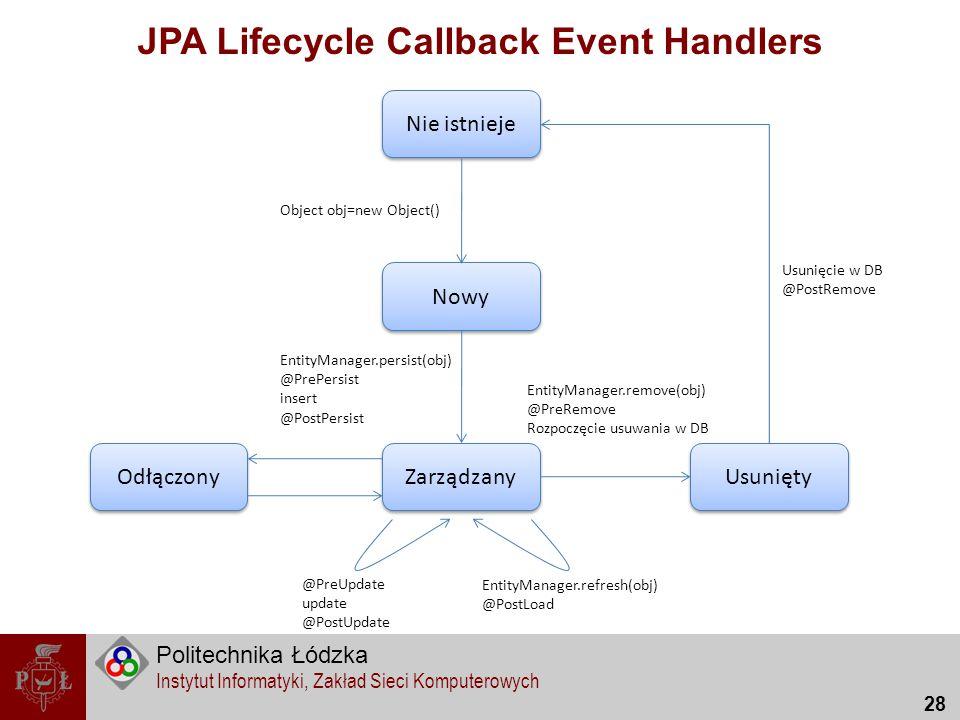 Politechnika Łódzka Instytut Informatyki, Zakład Sieci Komputerowych 28 JPA Lifecycle Callback Event Handlers Nie istnieje Nowy Usunięty Zarządzany Od