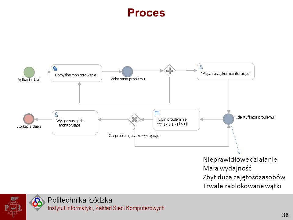 Politechnika Łódzka Instytut Informatyki, Zakład Sieci Komputerowych 36 Proces Nieprawidłowe działanie Mała wydajność Zbyt duża zajętość zasobów Trwal