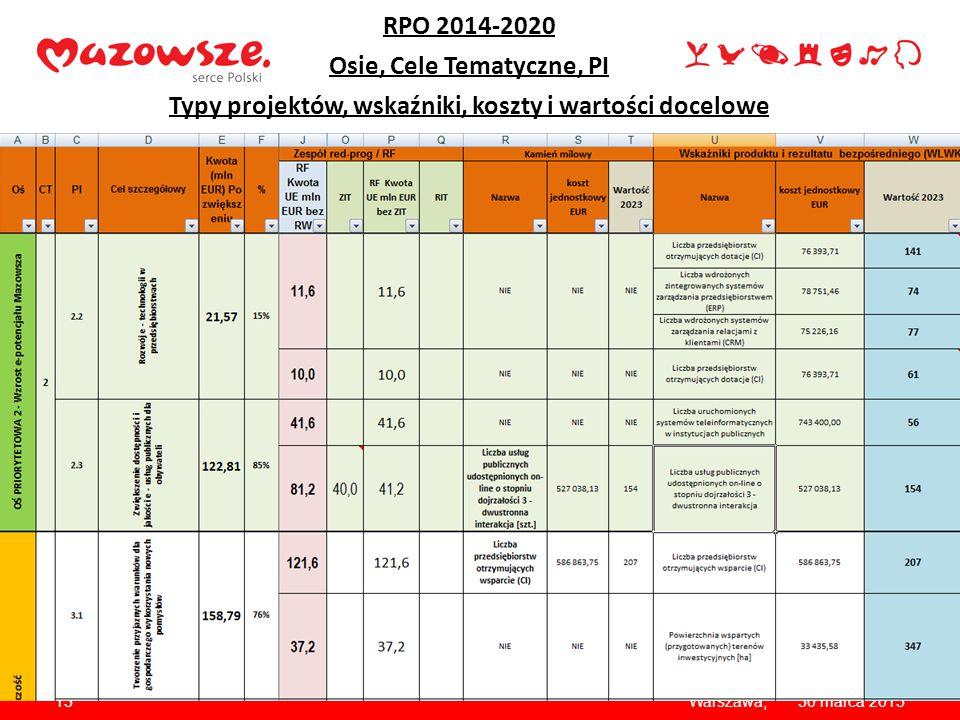 1330 marca 2015Warszawa, Kryteria – dla każdego PI Kryterium formalne/merytoryczne w każdym PI: Wnioskowane dofinansowanie UE / (podzielone przez ) wa