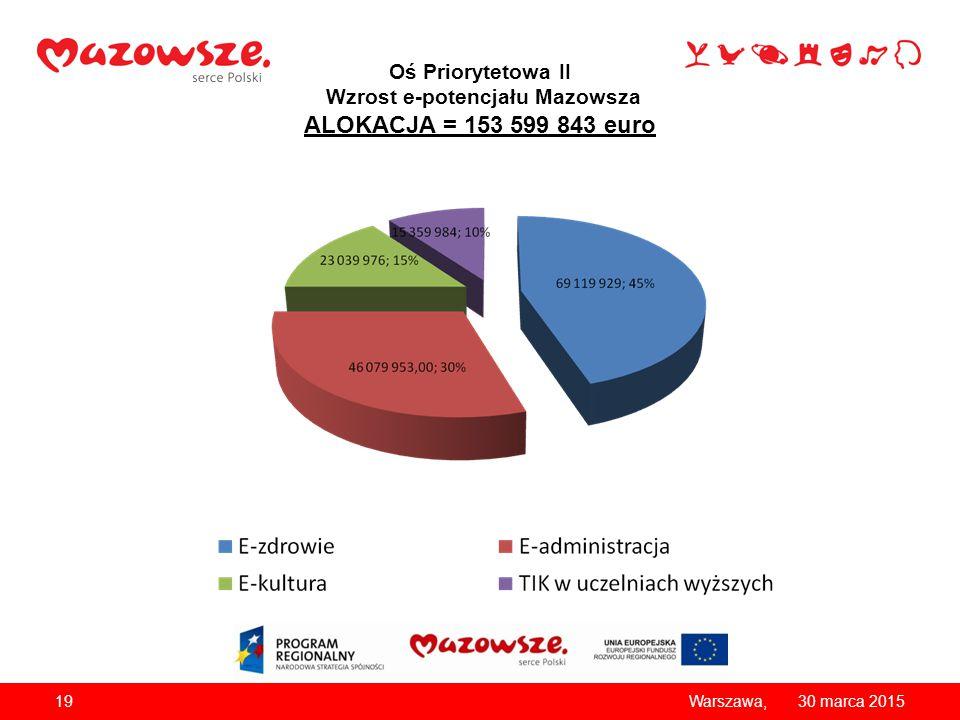Oś Priorytetowa II Wzrost e-potencjału Mazowsza ALOKACJA = 153 599 843 euro 1930 marca 2015Warszawa,