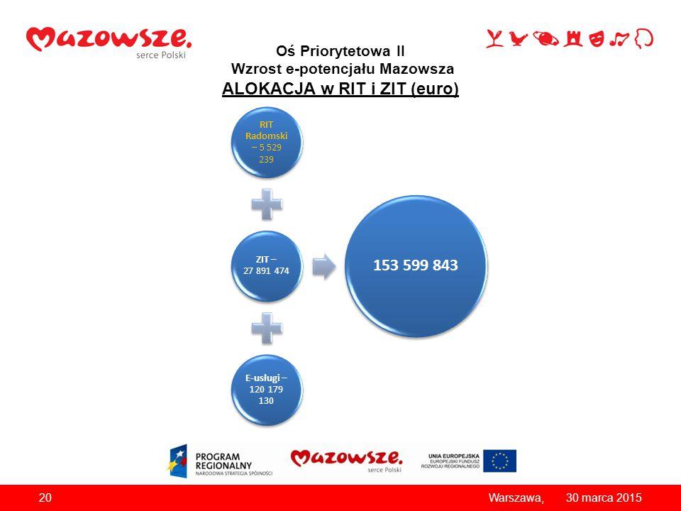Oś Priorytetowa II Wzrost e-potencjału Mazowsza ALOKACJA w RIT i ZIT (euro) 2030 marca 2015Warszawa, RIT Radomski – 5 529 239 ZIT – 27 891 474 E-usług