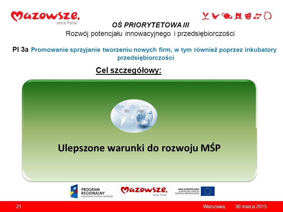 2130 marca 2015Warszawa, OŚ PRIORYTETOWA III Rozwój potencjału innowacyjnego i przedsiębiorczości PI 3a Promowanie sprzyjanie tworzeniu nowych firm, w