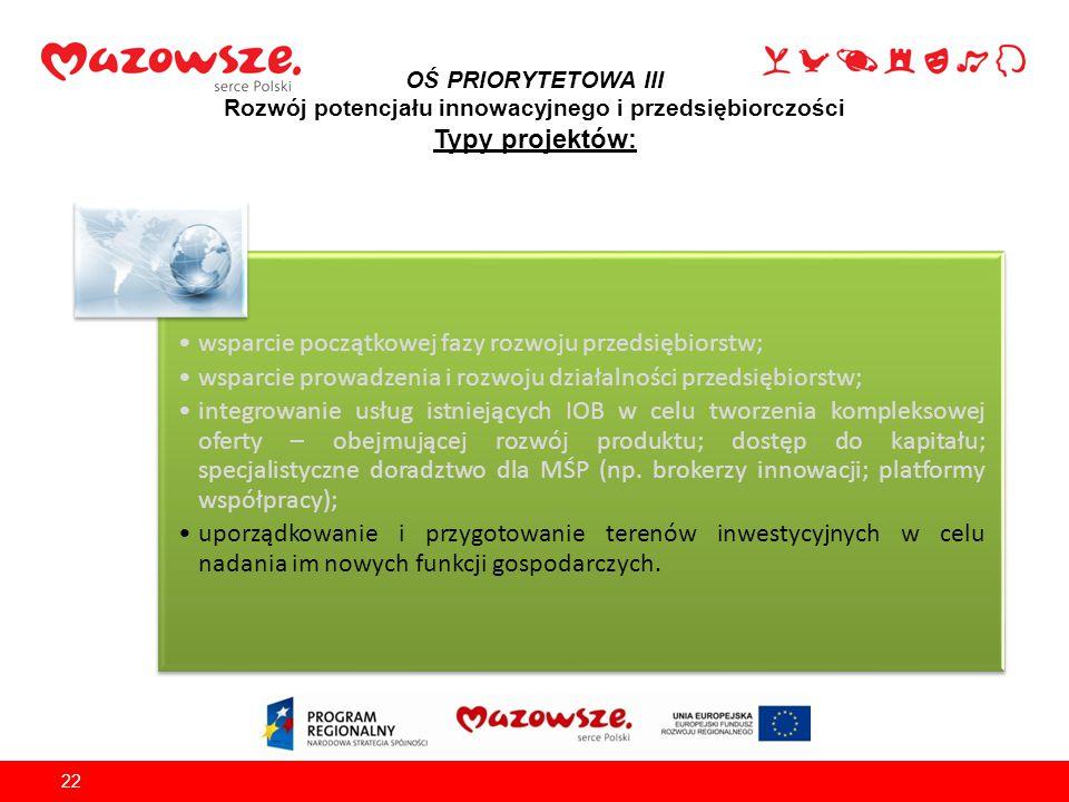 OŚ PRIORYTETOWA III Rozwój potencjału innowacyjnego i przedsiębiorczości Typy projektów: 22 wsparcie początkowej fazy rozwoju przedsiębiorstw; wsparci