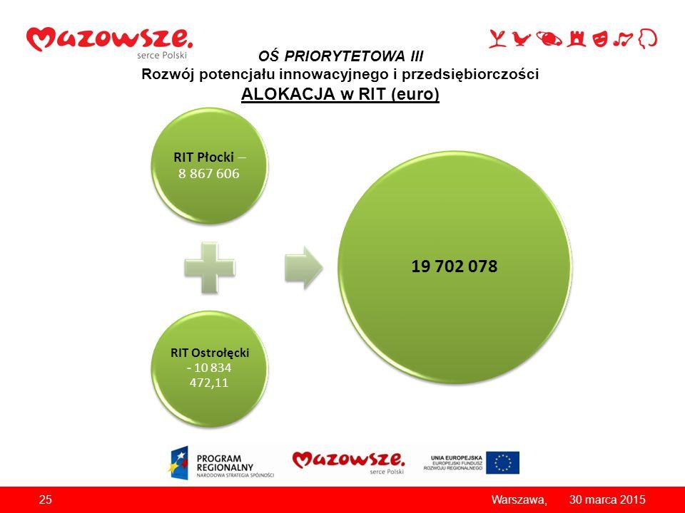 OŚ PRIORYTETOWA III Rozwój potencjału innowacyjnego i przedsiębiorczości ALOKACJA w RIT (euro) 2530 marca 2015Warszawa, RIT Płocki – 8 867 606 RIT Ost
