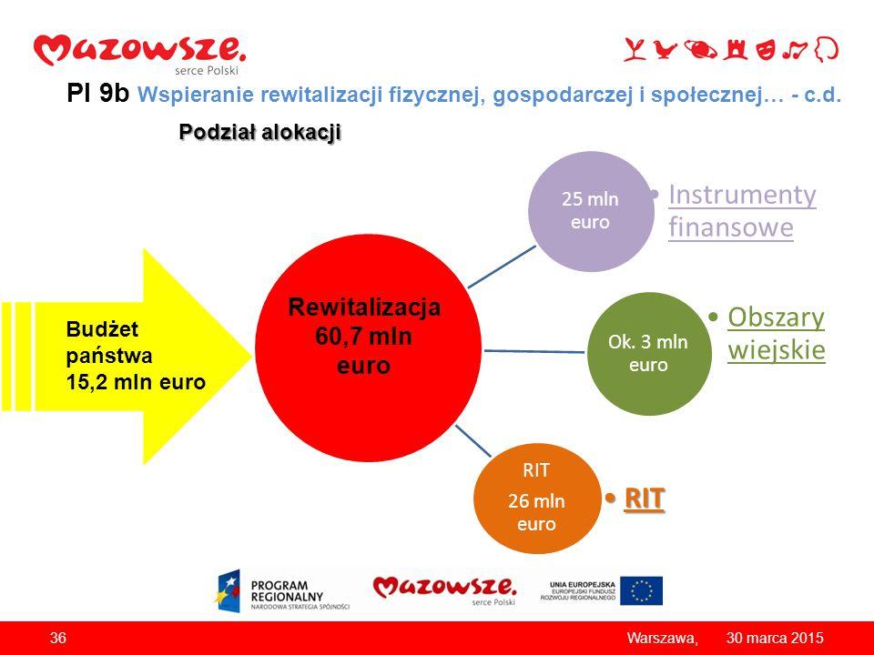3630 marca 2015Warszawa, Podział alokacji PI 9b Wspieranie rewitalizacji fizycznej, gospodarczej i społecznej… - c.d. 25 mln euro Instrumenty finansow