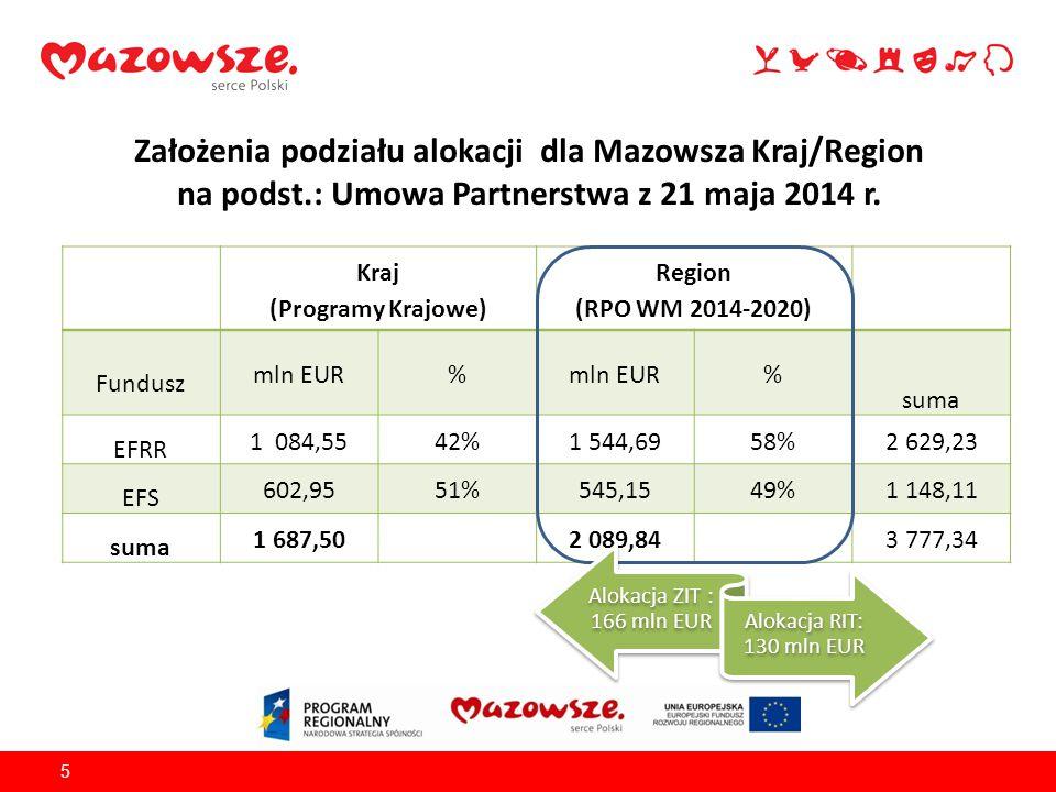Założenia podziału alokacji dla Mazowsza Kraj/Region na podst.: Umowa Partnerstwa z 21 maja 2014 r. 5 Kraj (Programy Krajowe) Region (RPO WM 2014-2020