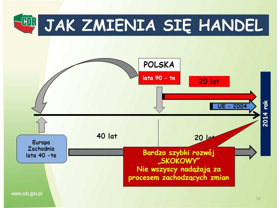"""10 JAK ZMIENIA SIĘ HANDEL POLSKA lata 90 - te 2014 rok Europa Zachodnia lata 40 -te 40 lat 20 lat UE - 2004 Bardzo szybki rozwój """"SKOKOWY"""" Nie wszyscy"""