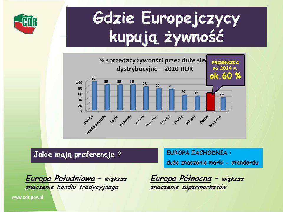 Gdzie Europejczycy kupują żywność Europa Północna – większe znaczenie supermarketów Europa Południowa – większe znaczenie handlu tradycyjnego Jakie ma