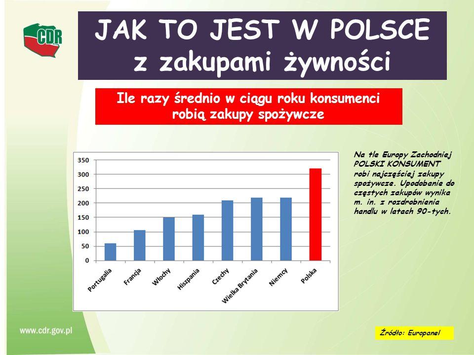 JAK TO JEST W POLSCE z zakupami żywności Źródło: Europanel Ile razy średnio w ciągu roku konsumenci robią zakupy spożywcze Na tle Europy Zachodniej PO