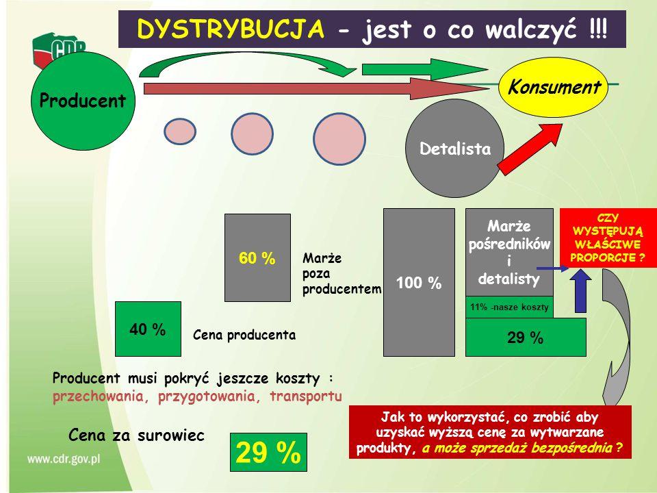 DYSTRYBUCJA - jest o co walczyć !!! Producent 100 % 40 % Cena producenta 60 % Marże poza producentem Producent musi pokryć jeszcze koszty : przechowan