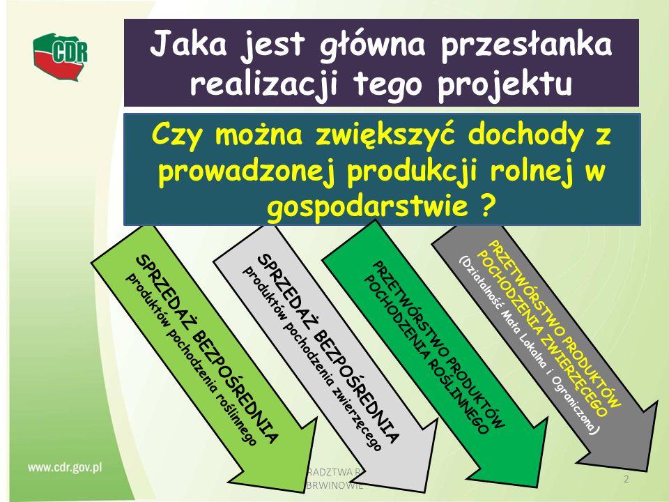 CENTRUM DORADZTWA ROLNICZEGO W BRWINOWIE 2 Jaka jest główna przesłanka realizacji tego projektu SPRZEDAŻ BEZPOŚREDNIA produktów pochodzenia roślinnego