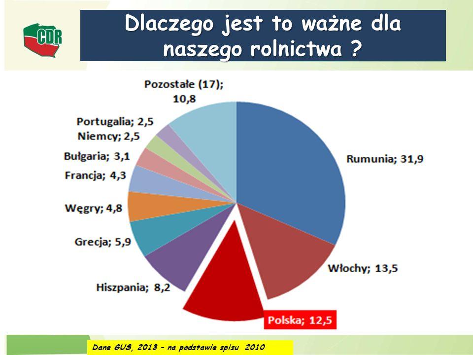 Dlaczego jest to ważne dla naszego rolnictwa ? Ilość gospodarstw w POLSCE: 2012 rok - gospodarstwa powyżej 1 ha – 1 480 000 Ile przyjęto wniosków o pł