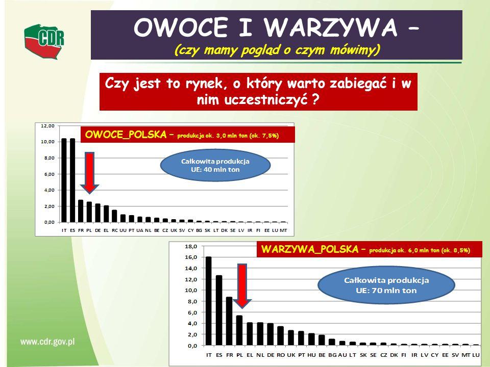6 Grupy i Organizacje Producentów Owoców i Warzyw – rozmieszczenie w PL 2 GP 1 OP warm-maz.