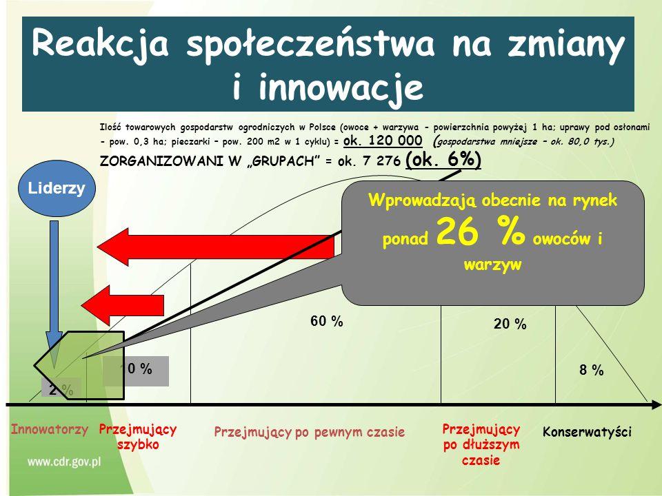 Reakcja społeczeństwa na zmiany i innowacje Innowatorzy 20 % 8 % Przejmujący szybko Przejmujący po pewnym czasie Przejmujący po dłuższym czasie Konser
