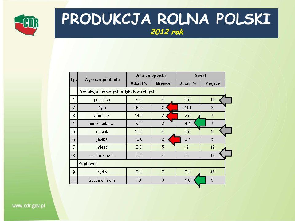 PRODUKCJA ROLNA POLSKI 2012 rok