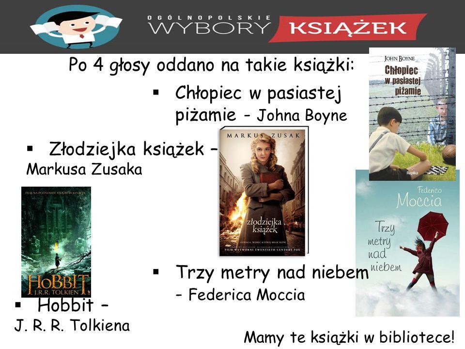 Po 4 głosy oddano na takie książki:  Chłopiec w pasiastej piżamie - Johna Boyne  Hobbit – J.
