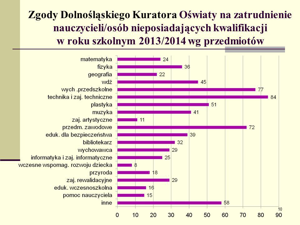 Zgody Dolnośląskiego Kuratora Oświaty na zatrudnienie nauczycieli/osób nieposiadających kwalifikacji w roku szkolnym 2013/2014 wg przedmiotów 10
