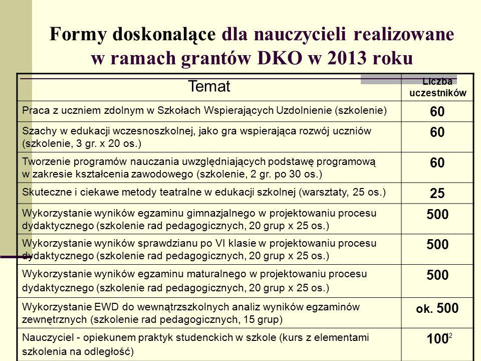 Formy doskonalące dla nauczycieli realizowane w ramach grantów DKO w 2013 roku Temat Liczba uczestników Praca z uczniem zdolnym w Szkołach Wspierających Uzdolnienie (szkolenie) 60 Szachy w edukacji wczesnoszkolnej, jako gra wspierająca rozwój uczniów (szkolenie, 3 gr.