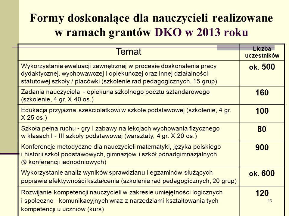 Formy doskonalące dla nauczycieli realizowane w ramach grantów DKO w 2013 roku Temat Liczba uczestników Wykorzystanie ewaluacji zewnętrznej w procesie doskonalenia pracy dydaktycznej, wychowawczej i opiekuńczej oraz innej działalności statutowej szkoły / placówki (szkolenie rad pedagogicznych, 15 grup) ok.