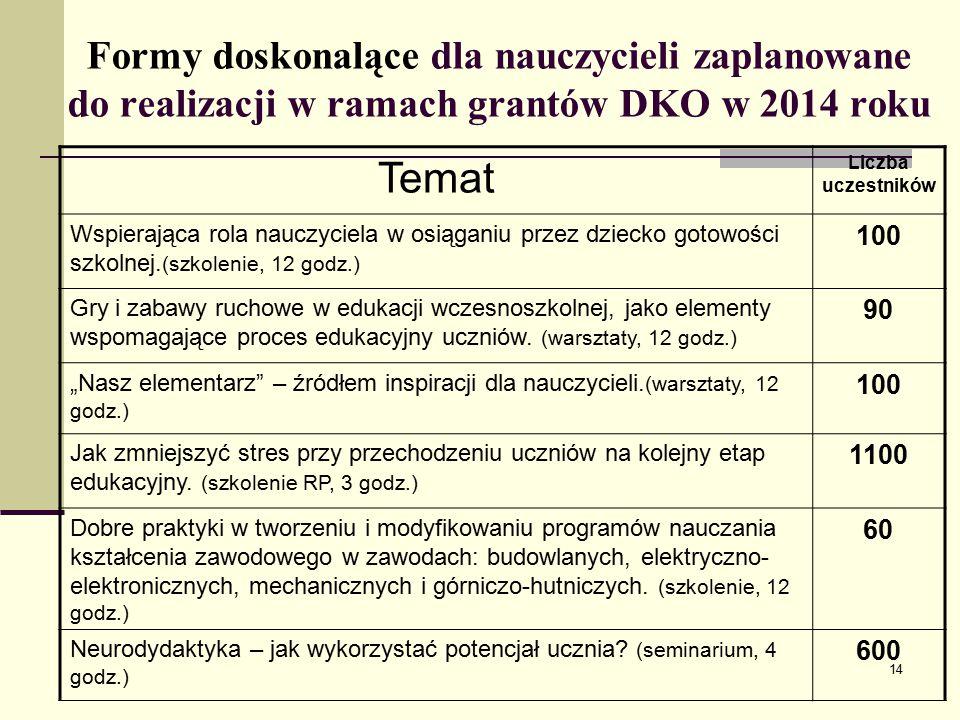 Formy doskonalące dla nauczycieli zaplanowane do realizacji w ramach grantów DKO w 2014 roku Temat Liczba uczestników Wspierająca rola nauczyciela w osiąganiu przez dziecko gotowości szkolnej.
