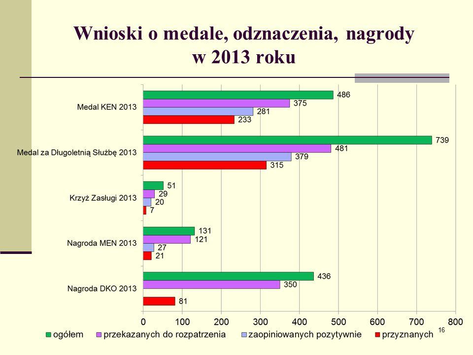 Wnioski o medale, odznaczenia, nagrody w 2013 roku 16