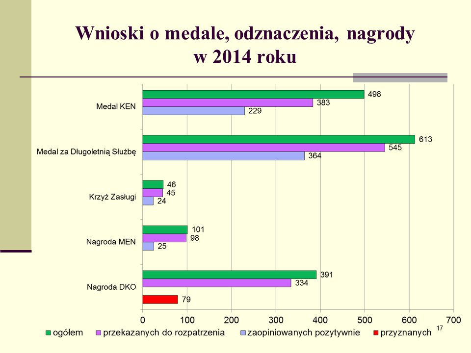 Wnioski o medale, odznaczenia, nagrody w 2014 roku 17