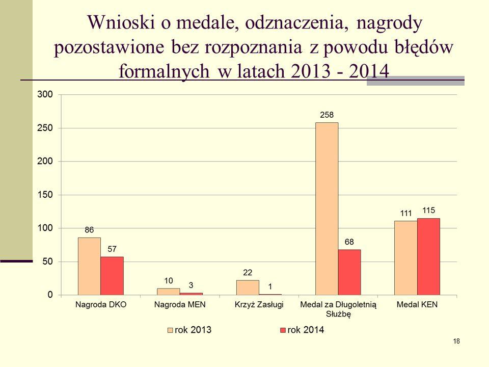 Wnioski o medale, odznaczenia, nagrody pozostawione bez rozpoznania z powodu błędów formalnych w latach 2013 - 2014 18