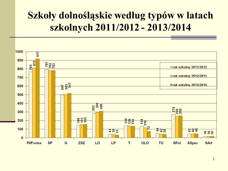 Szkoły dolnośląskie według typów w latach szkolnych 2011/2012 - 2013/2014 2