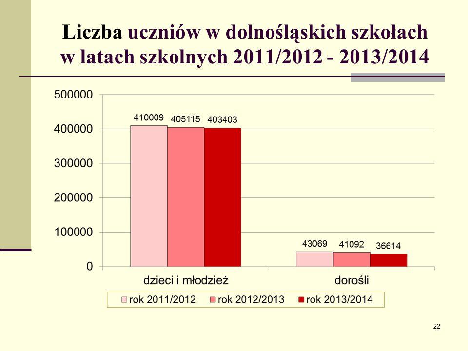 Liczba uczniów w dolnośląskich szkołach w latach szkolnych 2011/2012 - 2013/2014 22