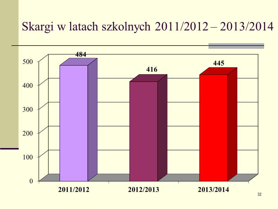Skargi w latach szkolnych 2011/2012 – 2013/2014 32