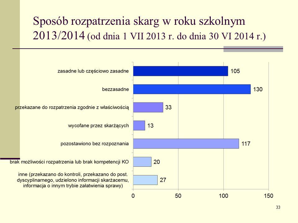 Sposób rozpatrzenia skarg w roku szkolnym 2013/2014 (od dnia 1 VII 2013 r.
