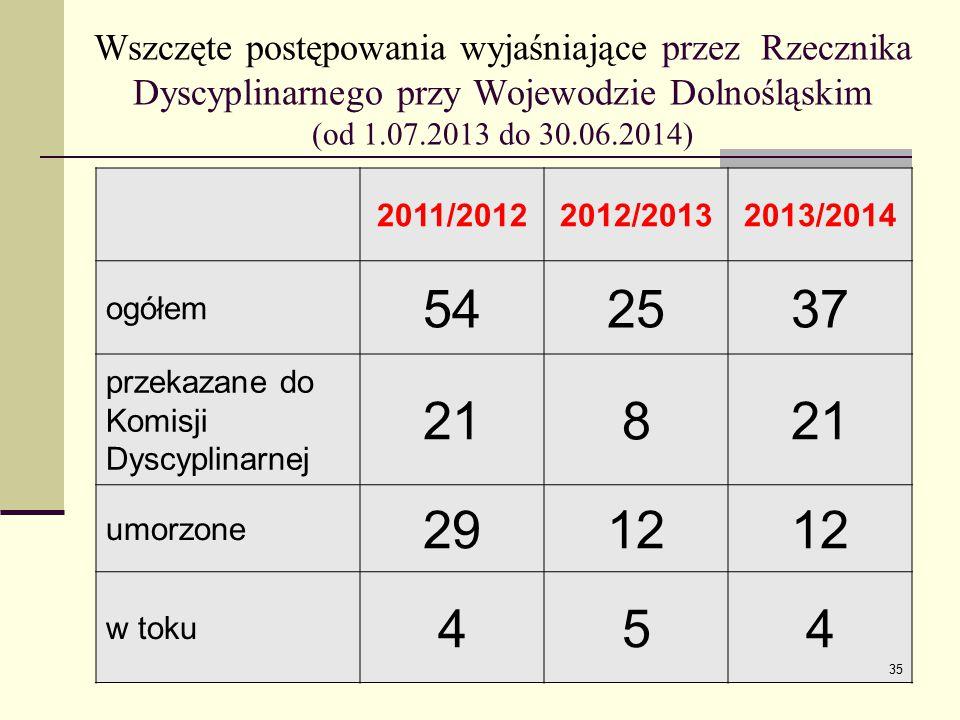 Wszczęte postępowania wyjaśniające przez Rzecznika Dyscyplinarnego przy Wojewodzie Dolnośląskim (od 1.07.2013 do 30.06.2014) 2011/20122012/20132013/2014 ogółem 542537 przekazane do Komisji Dyscyplinarnej 218 umorzone 2912 w toku 454 35