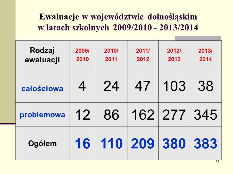 Ewaluacje w województwie dolnośląskim w latach szkolnych 2009/2010 - 2013/2014 Rodzaj ewaluacji 2009/ 2010 2010/ 2011 2011/ 2012 2012/ 2013 2013/ 2014 całościowa 4244710338 problemowa 1286162277345 Ogółem 16110209380383 38
