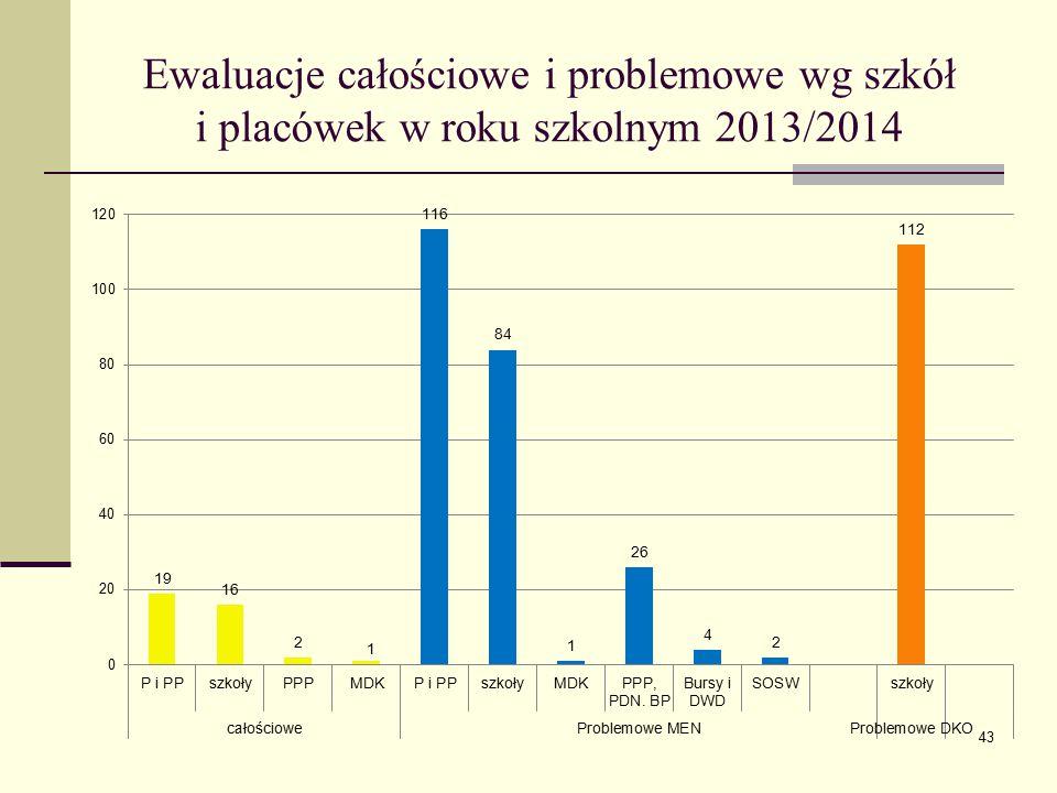 Ewaluacje całościowe i problemowe wg szkół i placówek w roku szkolnym 2013/2014 43
